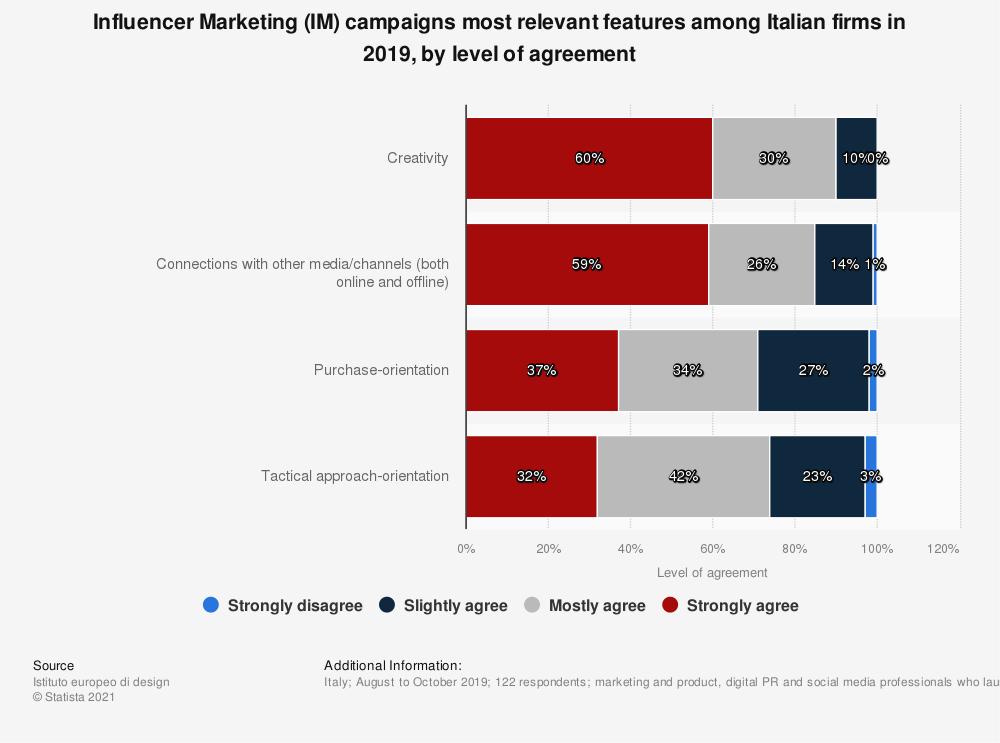 Statistic: Influencer Marketing (IM) campaigns most relevant features among Italian firms in 2019, by level of agreement | Statista