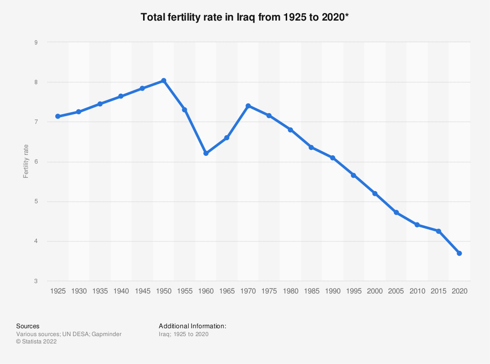 Statistic: Total fertility rate in Iraq from 1925 to 2020* | Statista