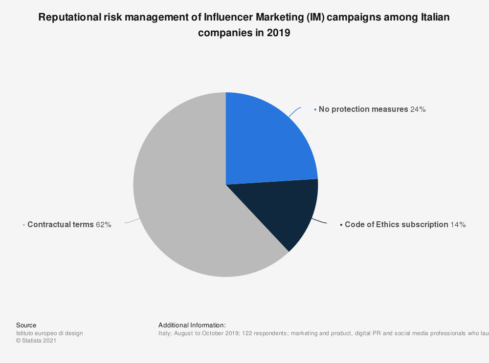 Statistic: Reputational risk management of Influencer Marketing (IM) campaigns among Italian companies in 2019 | Statista