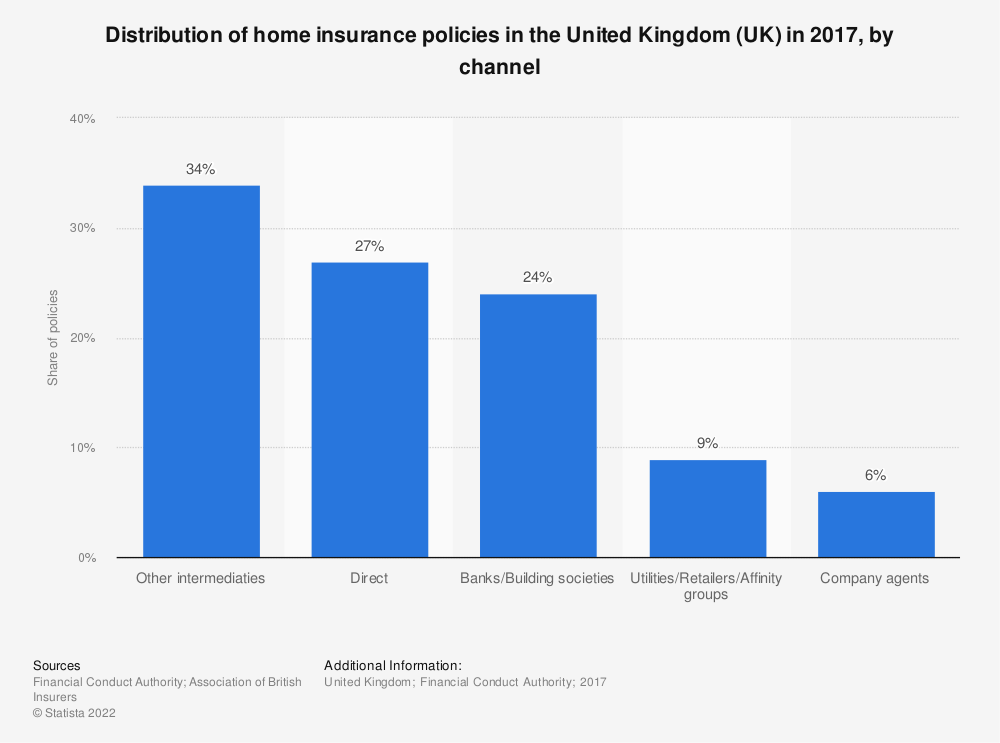 Statistic: Distribution of home insurance policies in the United Kingdom (UK) in 2017, by channel | Statista