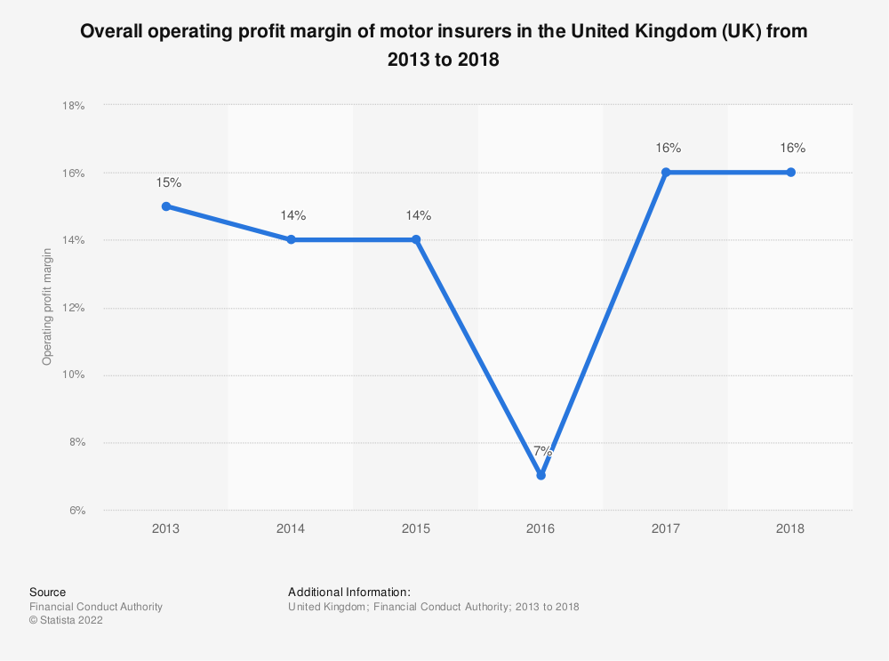 Statistic: Overall operating profit margin of motor insurers in the United Kingdom (UK)  from 2013 to 2018   Statista