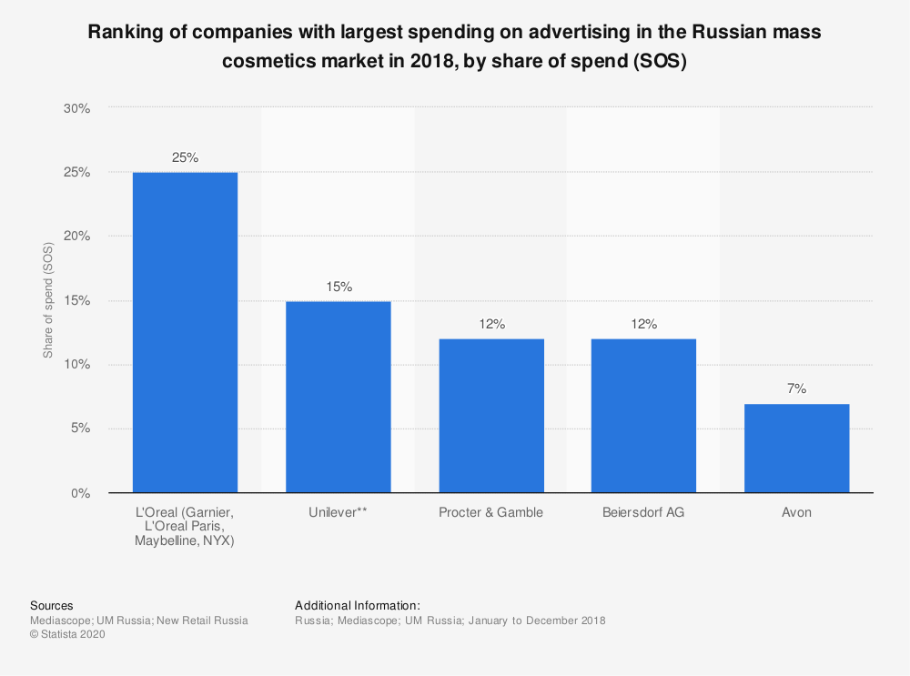 Statistic: Ranking of companies with largest spending on advertising in the Russian mass cosmetics market in 2018, by share of spend (SOS) | Statista