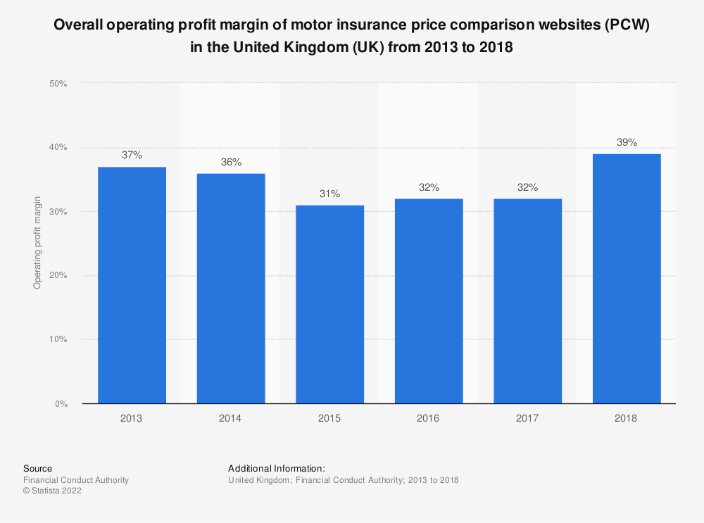Statistic: Overall operating profit margin of motor insurance price comparison websites (PCW) in the United Kingdom (UK)  from 2013 to 2018   Statista