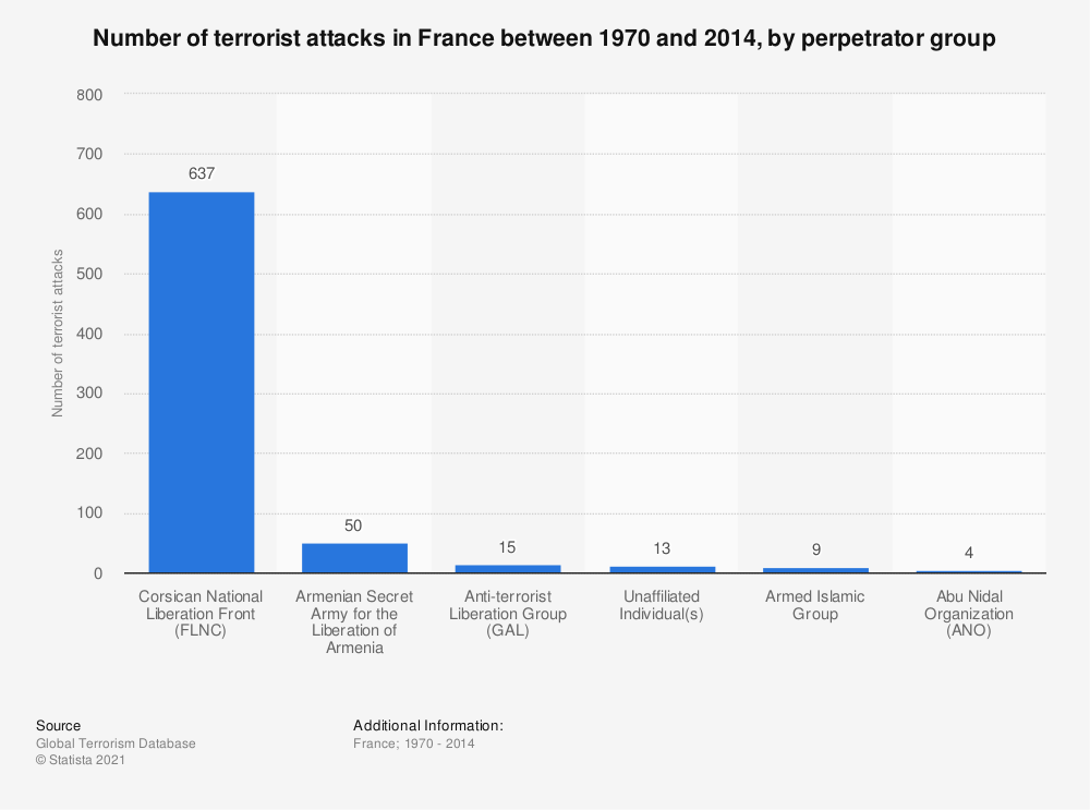 Statistic: Number of terrorist attacks in France between 1970 and 2014, by perpetrator group  | Statista