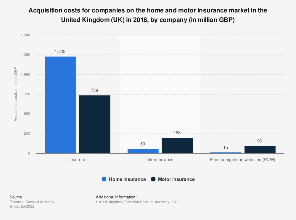 Statistic: Acquisition costs for companies on the home and motor insurance market in the United Kingdom (UK)  in 2018, by company (in million GBP)   Statista