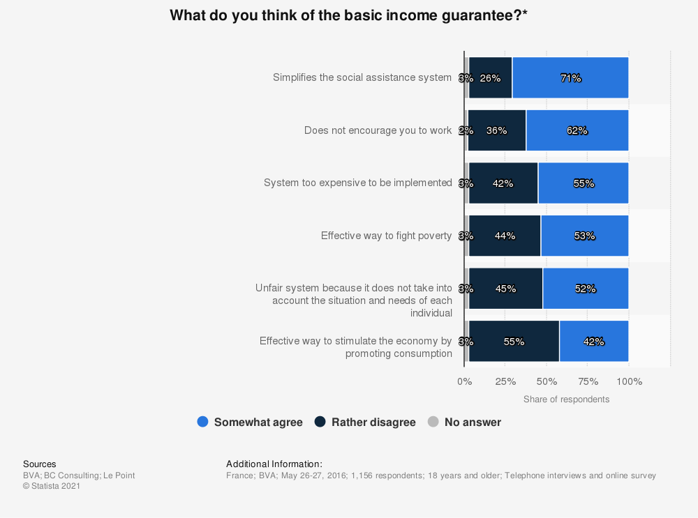 Statistic: What do you think of the basic income guarantee?* | Statista