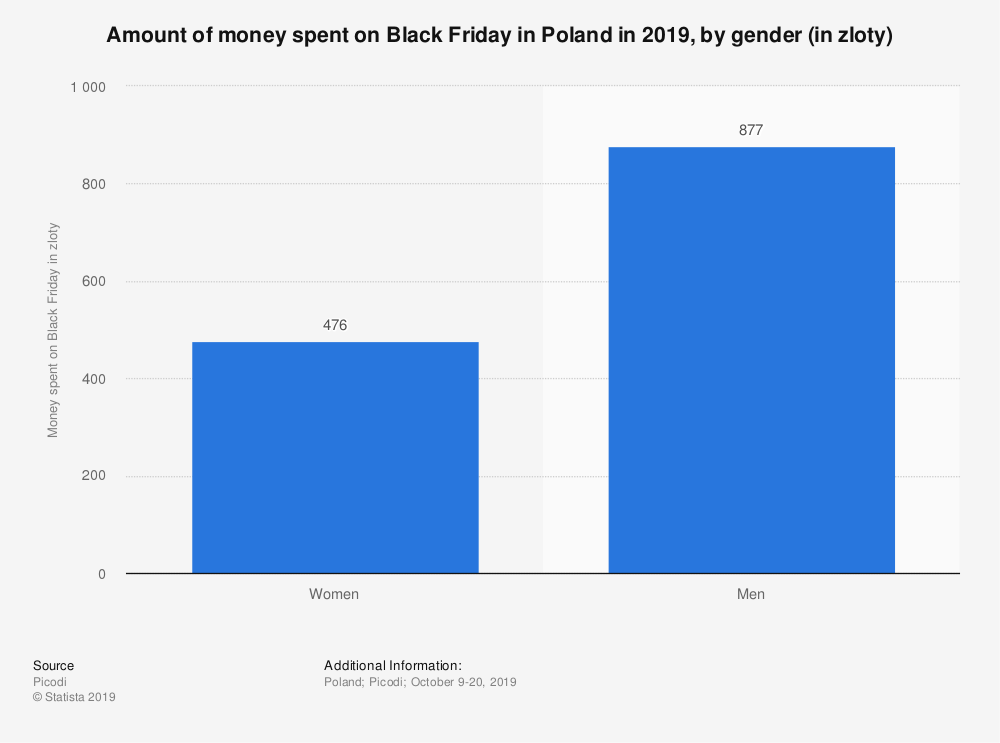 Statistic: Amount of money spent on Black Friday in Poland in 2019, by gender (in zloty) | Statista