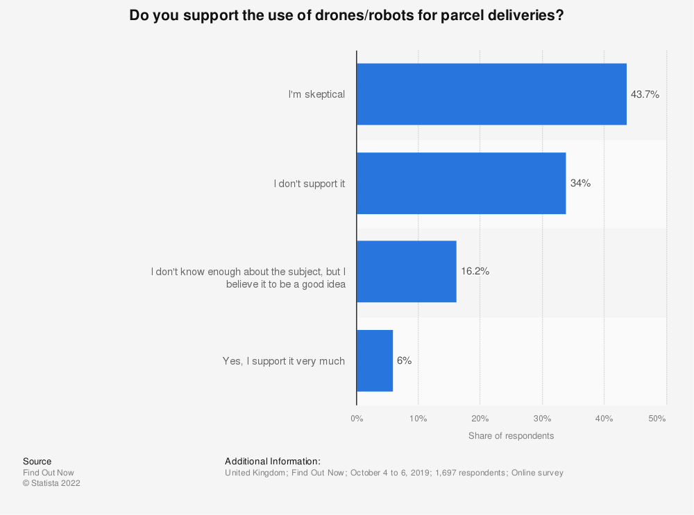 Statistic: Do you support the use of drones/robots for parcel deliveries? | Statista