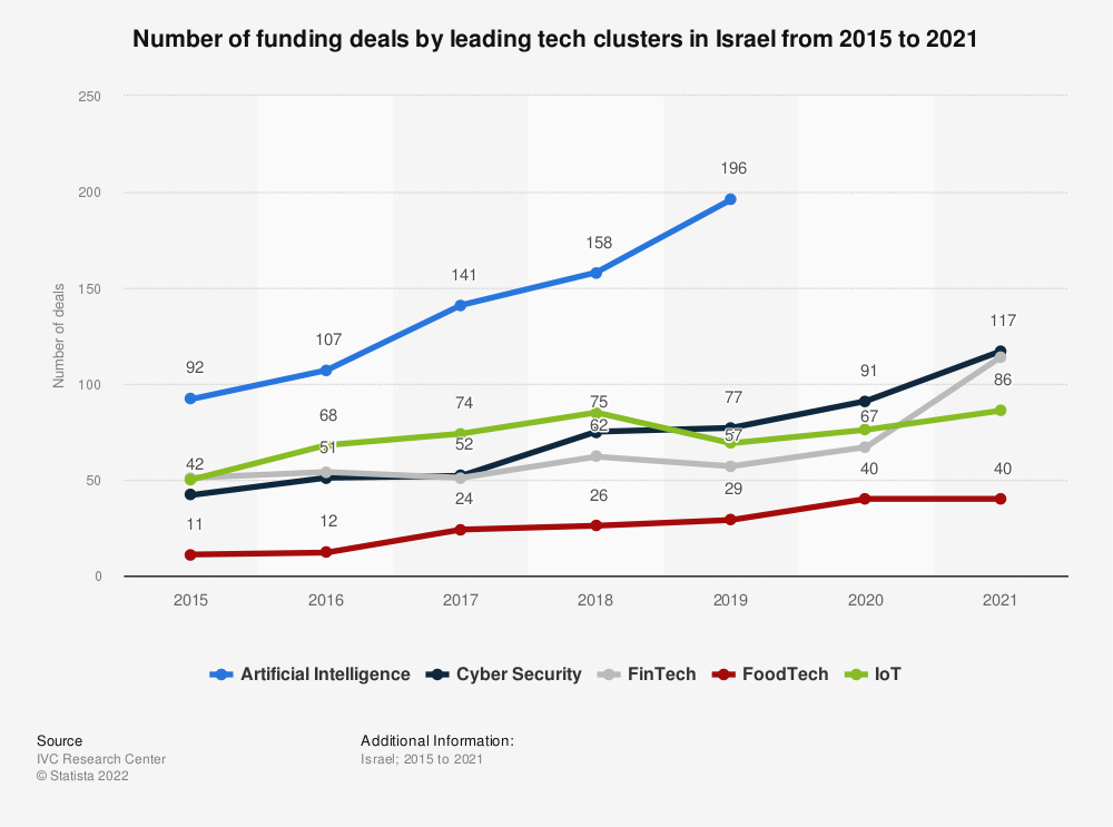 Statistic: Number of funding deals by leading tech clusters in Israel from 2015 to 2020 | Statista