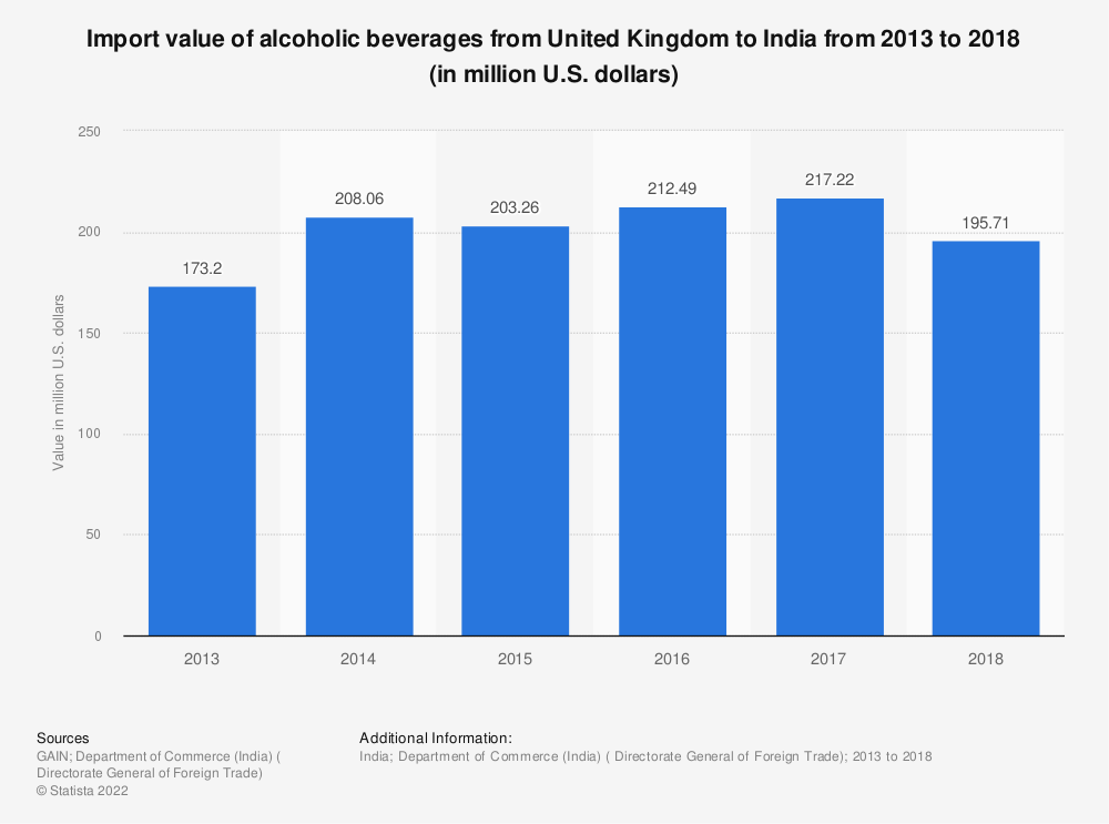 Statistic: Import value of alcoholic beverages from United Kingdom to India from 2013 to 2018 (in million U.S. dollars) | Statista