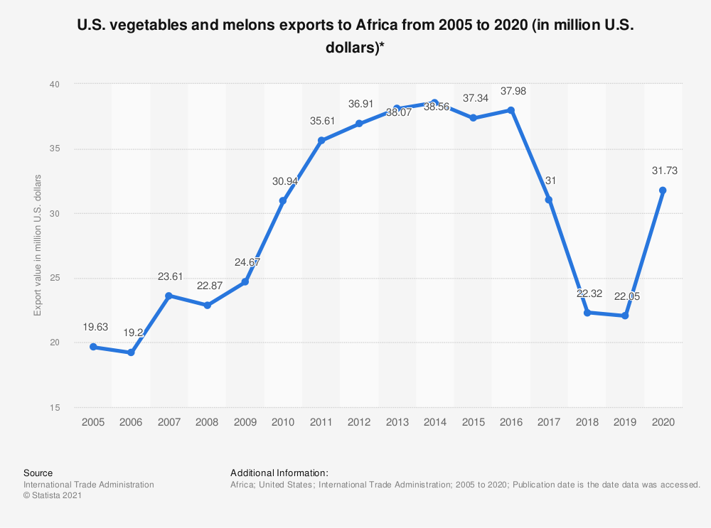 Statistic: U.S. vegetables and melons exports to Africa from 2005 to 2019 (in million U.S. dollars)* | Statista