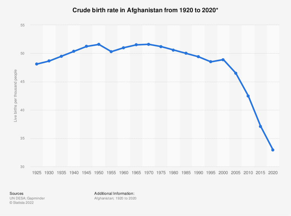 Statistic: Crude birth rate in Afghanistan from 1920 to 2020* | Statista