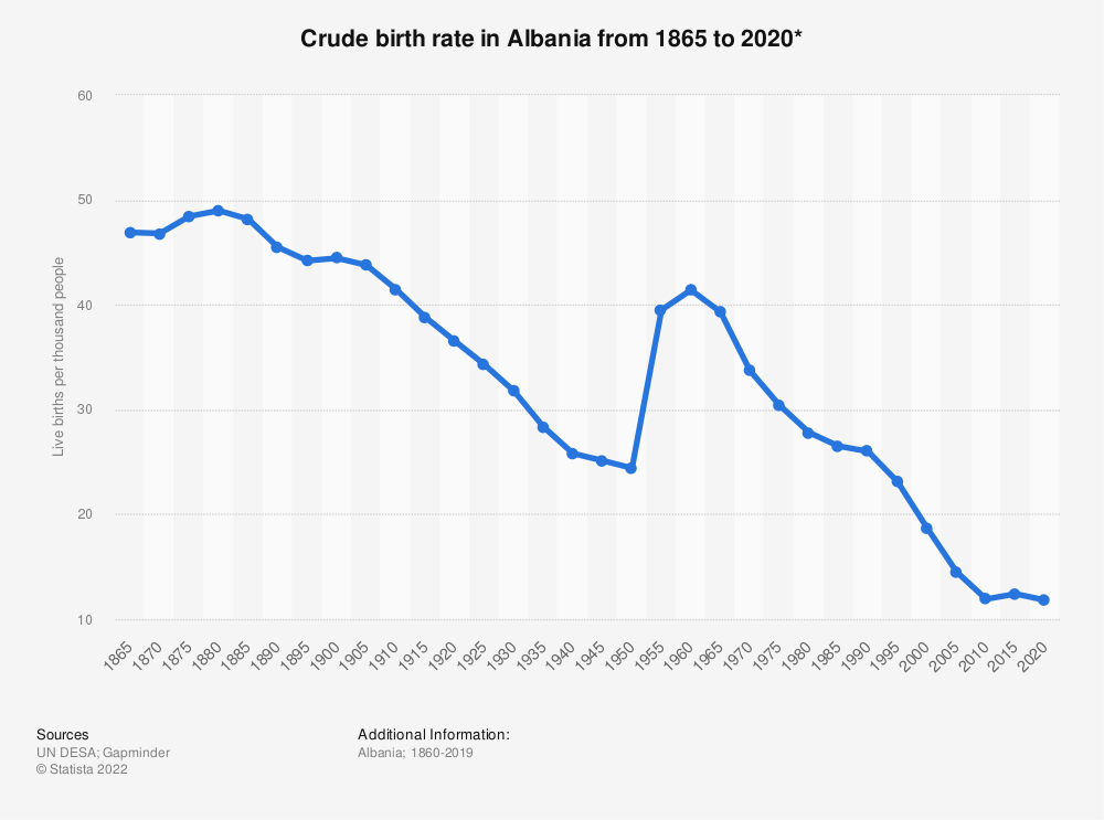 Statistic: Crude birth rate in Albania from 1865 to 2020* | Statista