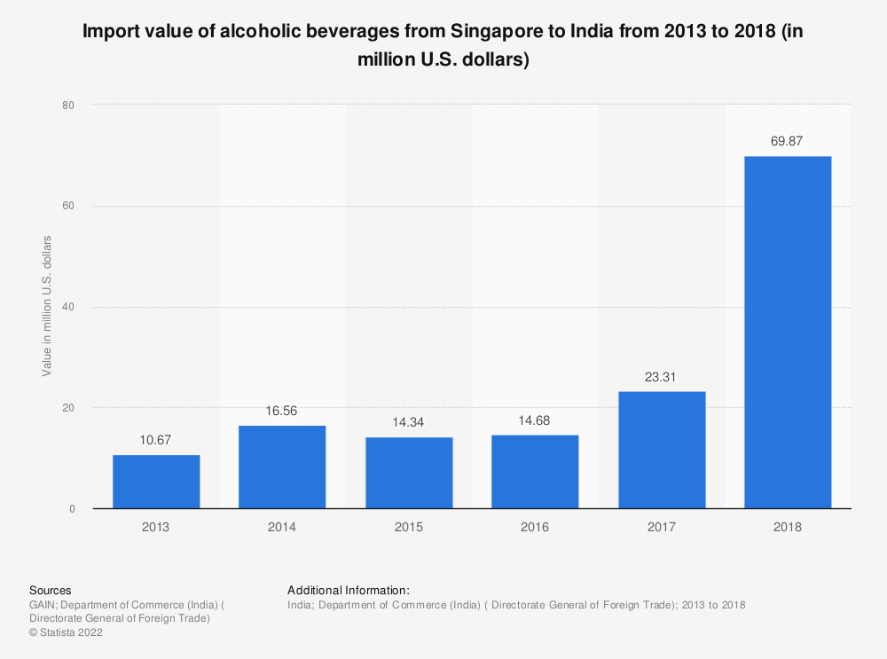 Statistic: Import value of alcoholic beverages from Singapore to India from 2013 to 2018 (in million U.S. dollars) | Statista