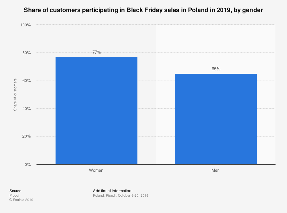 Statistic: Share of customers participating in Black Friday sales in Poland in 2019, by gender | Statista