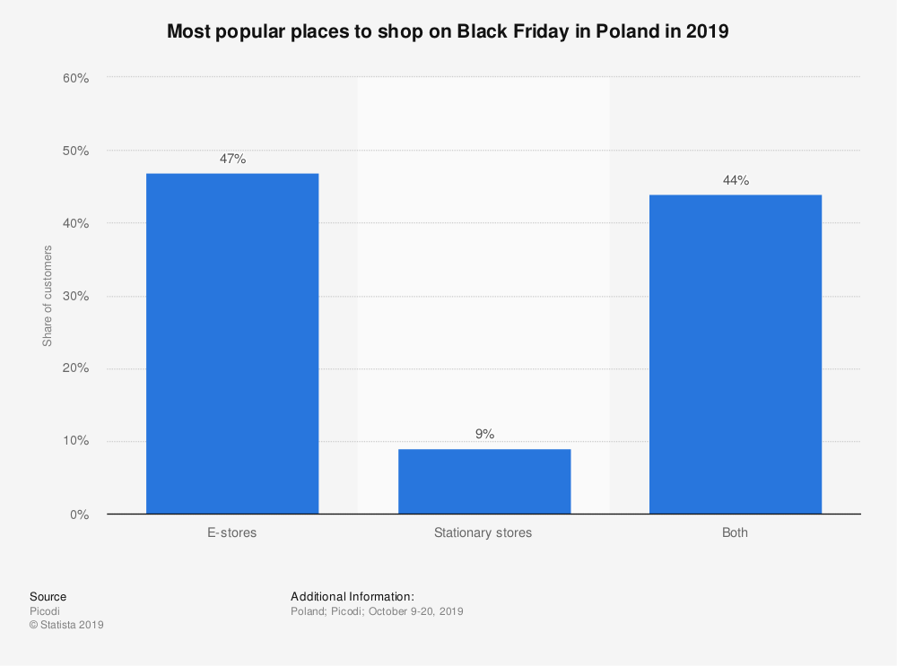 Statistic: Most popular places to shop on Black Friday in Poland in 2019   Statista