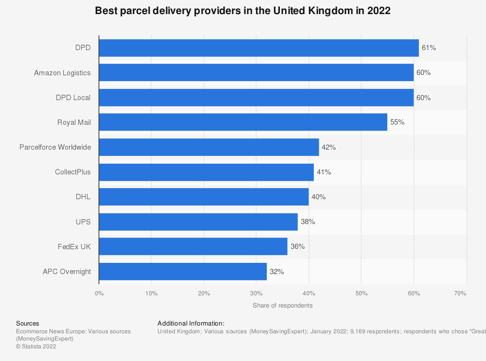 Statistic: Which parcel delivery provider do you prefer? | Statista