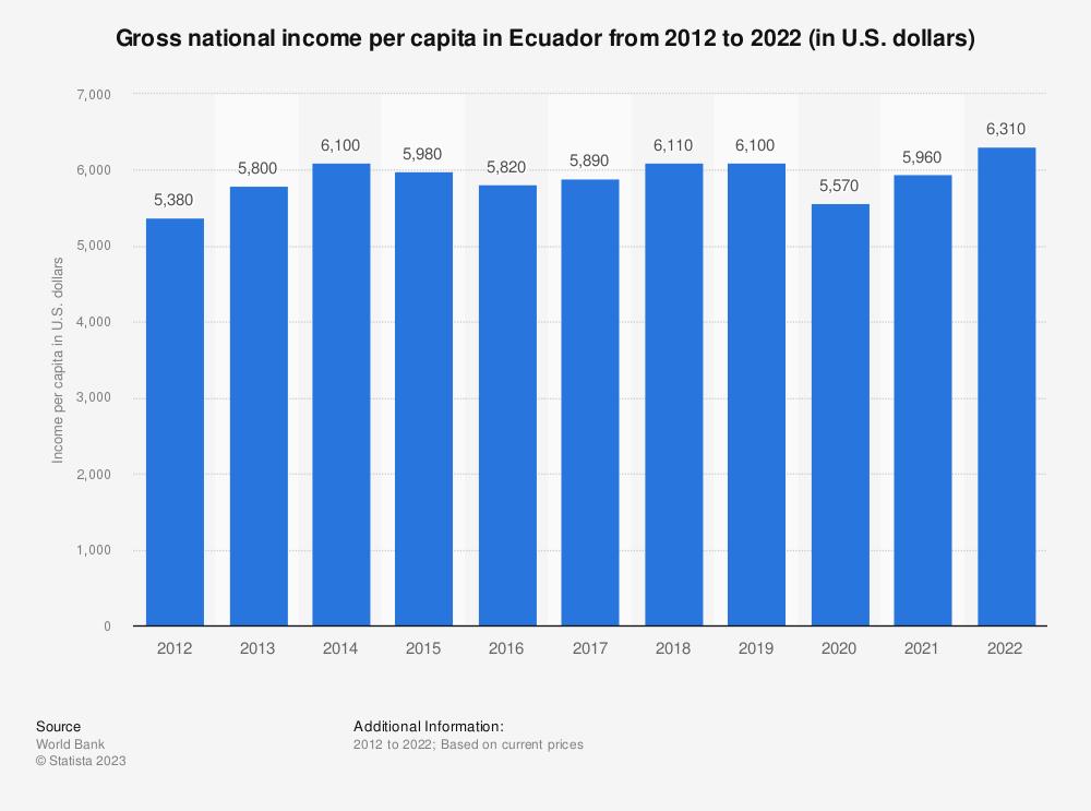 Statistic: Gross national income per capita in Ecuador from 2010 to 2019 (in U.S. dollars)   Statista