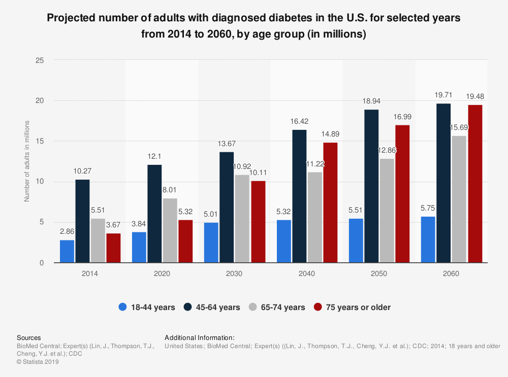 Statistic: Projected number of adults with diagnosed diabetes in the U.S. for selected years from 2014 to 2060, by age group (in millions) | Statista