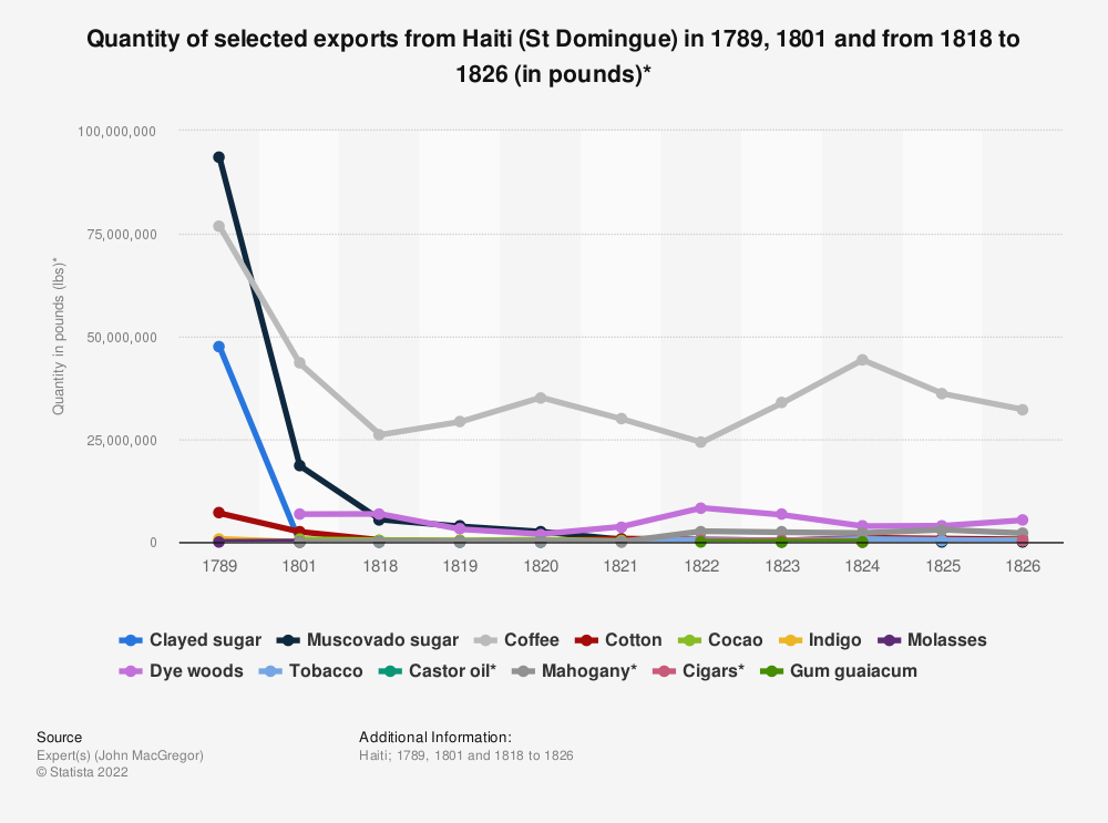 Statistic: Quantity of selected exports from Haiti (St Domingue) in 1789, 1801 and from 1818 to 1826 (in pounds)* | Statista