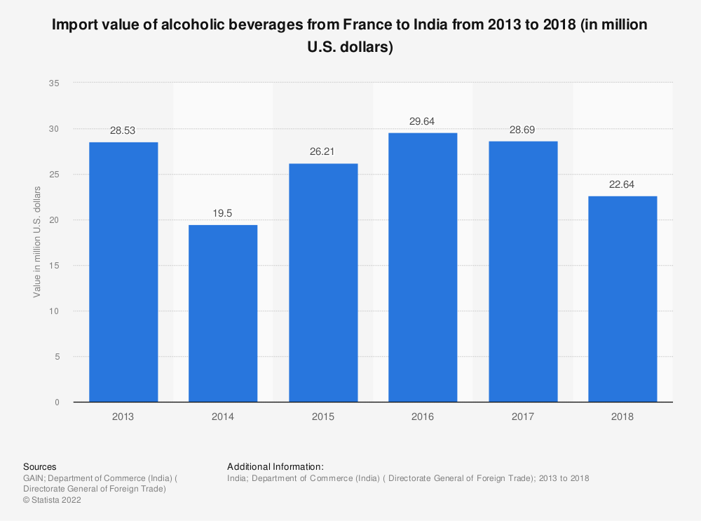 Statistic: Import value of alcoholic beverages from France to India from 2013 to 2018 (in million U.S. dollars) | Statista