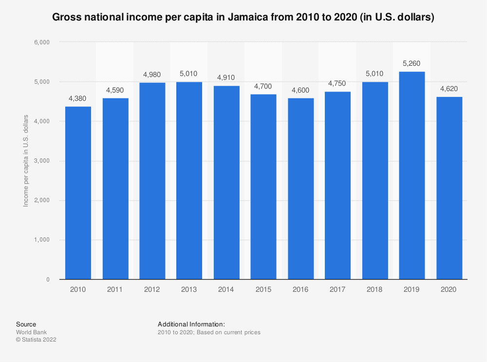 Statistic: Gross national income per capita in Jamaica from 2010 to 2020 (in U.S. dollars)   Statista