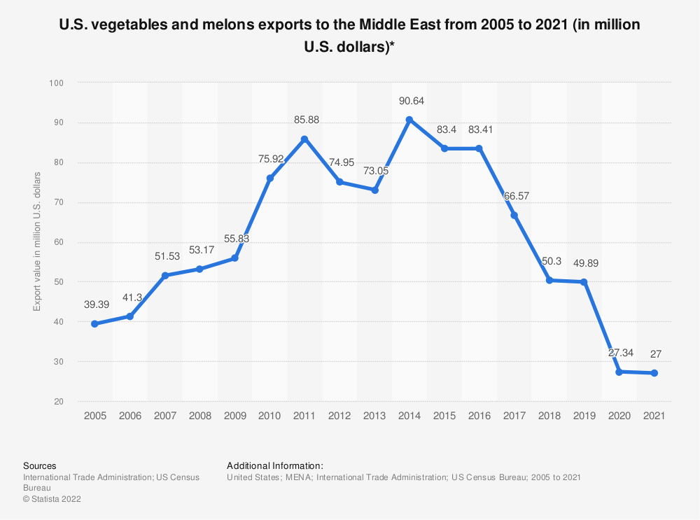 Statistic: U.S. vegetables and melons exports to the Middle East from 2005 to 2019 (in million U.S. dollars)*   Statista