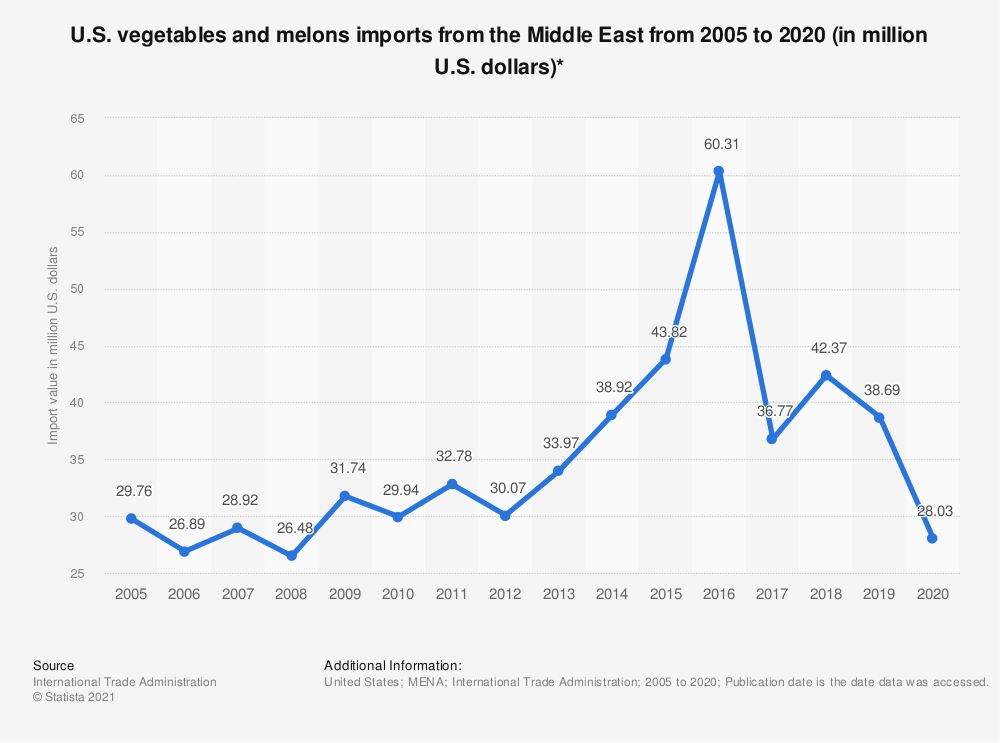 Statistic: U.S. vegetables and melons imports from the Middle East from 2005 to 2019 (in million U.S. dollars)* | Statista