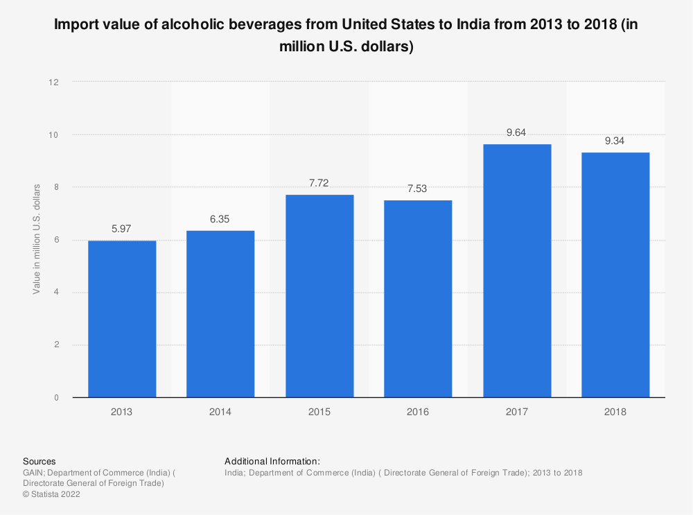 Statistic: Import value of alcoholic beverages from United States to India from 2013 to 2018 (in million U.S. dollars) | Statista
