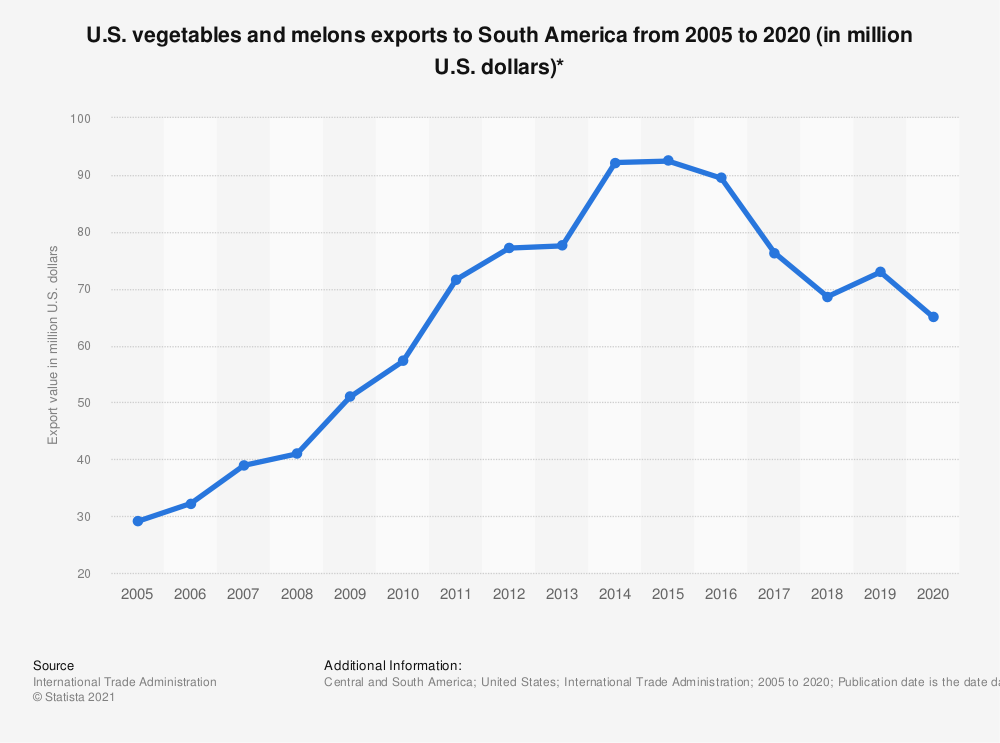 Statistic: U.S. vegetables and melons exports to South America from 2005 to 2019 (in million U.S. dollars)* | Statista