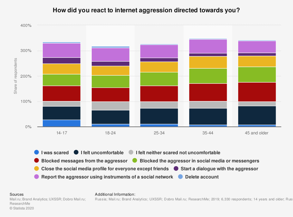 Statistic: How did you react to internet aggression directed towards you? | Statista