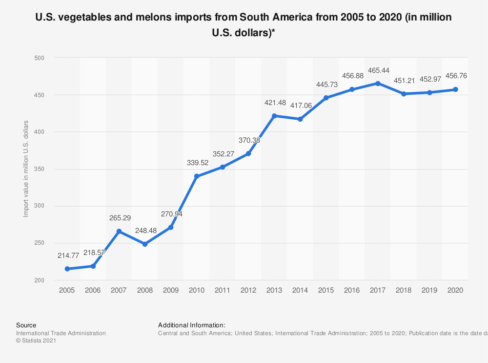 Statistic: U.S. vegetables and melons imports from South America from 2005 to 2019 (in million U.S. dollars)* | Statista