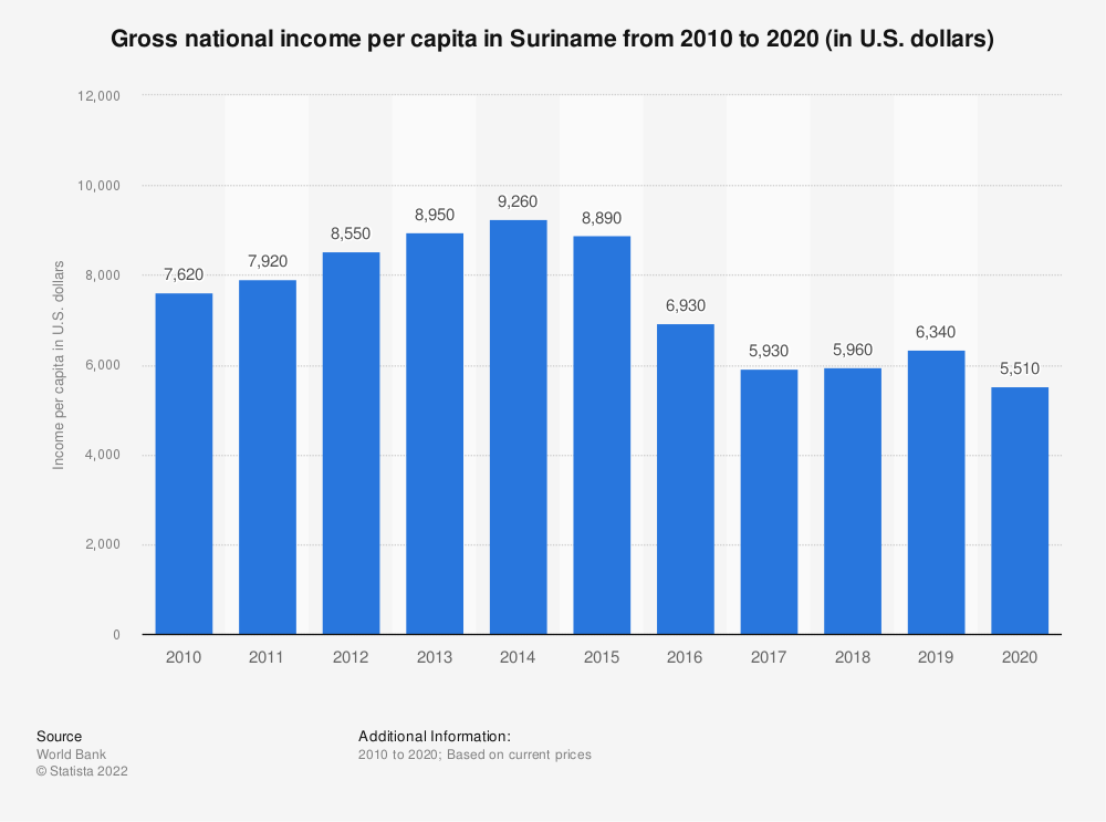 Statistic: Gross national income per capita in Suriname from 2010 to 2018 (in U.S. dollars) | Statista