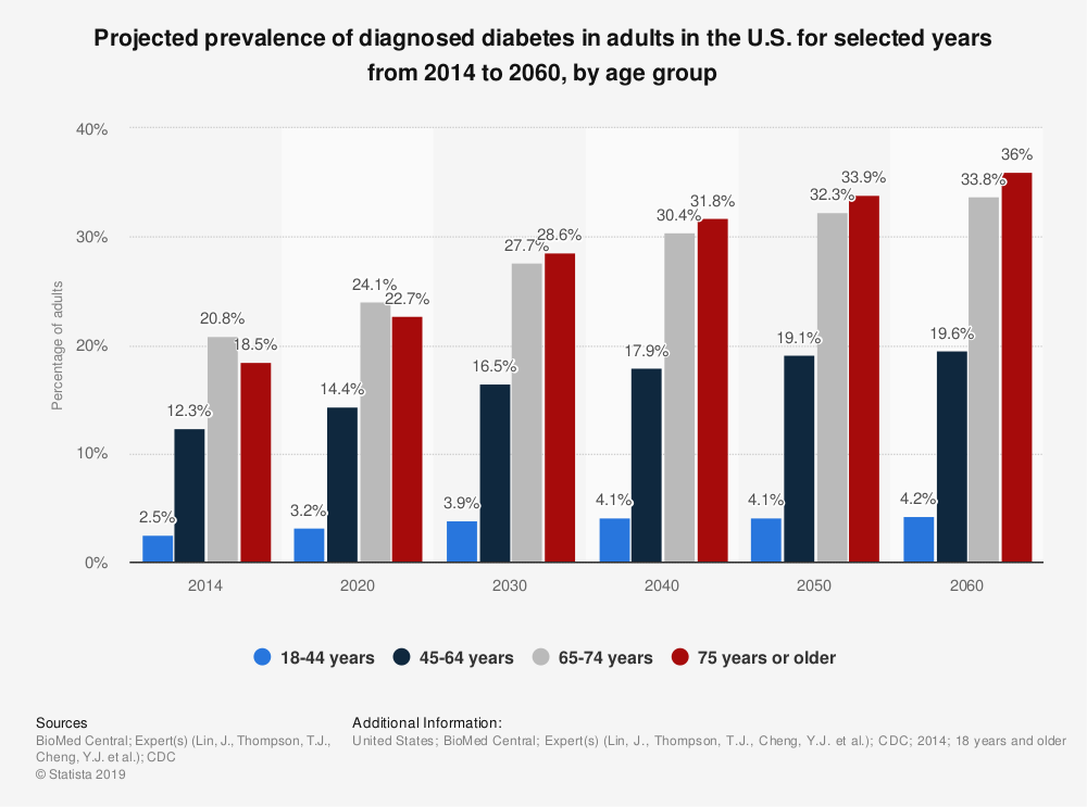 Statistic: Projected prevalence of diagnosed diabetes in adults in the U.S. for selected years from 2014 to 2060, by age group  | Statista