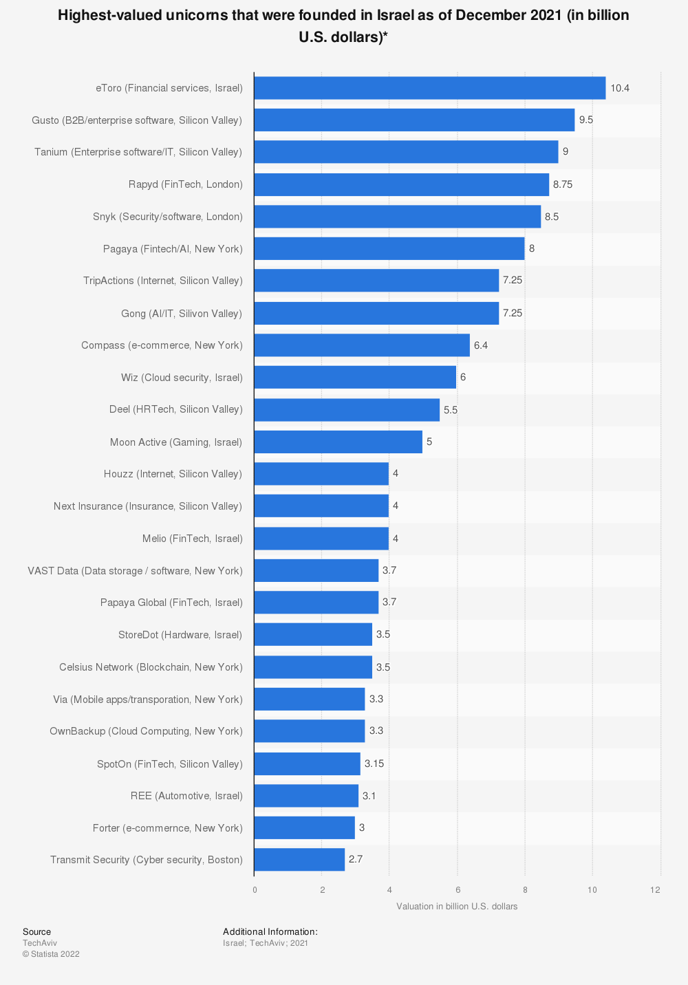 Statistic: Highest-valued unicorns that were founded in Israel as of July 2020 (in billion U.S. dollars)*   Statista