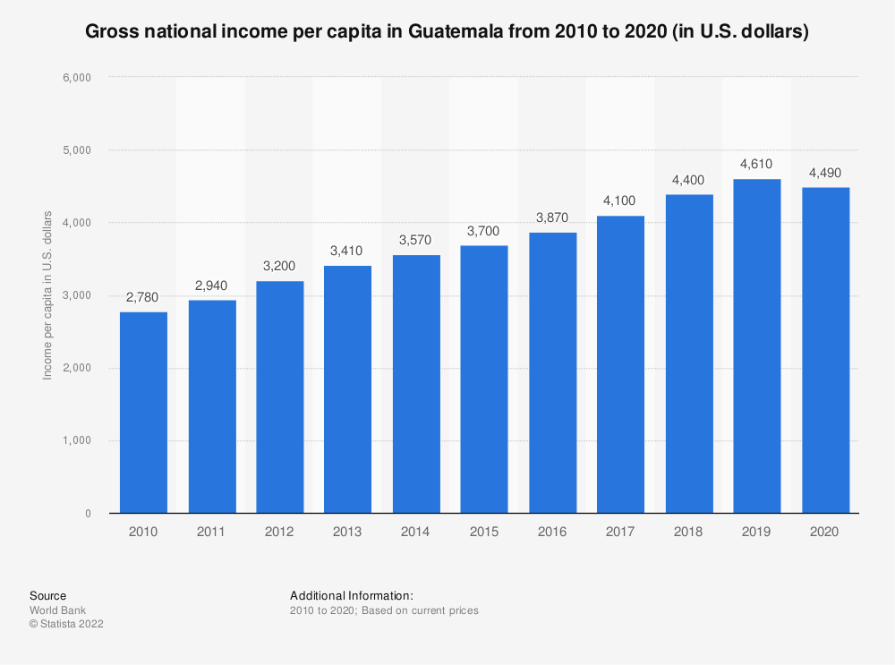 Statistic: Gross national income per capita in Guatemala from 2010 to 2018 (in U.S. dollars) | Statista