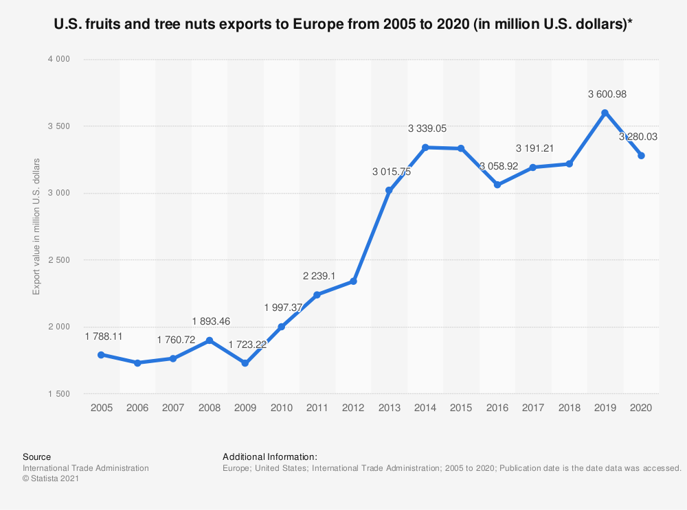 Statistic: U.S. fruits and tree nuts exports to Europe from 2005 to 2019 (in million U.S. dollars)* | Statista