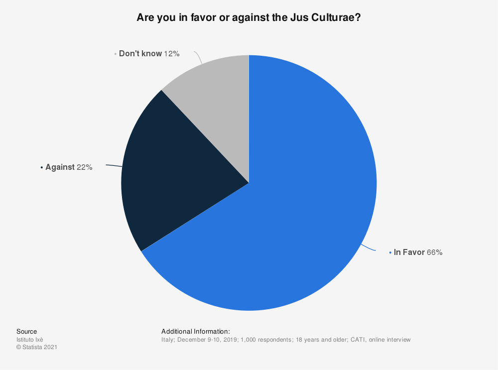Statistic: Are you in favor or against the Jus Culturae? | Statista