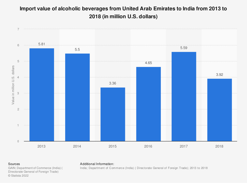 Statistic: Import value of alcoholic beverages from United Arab Emirates to India from 2013 to 2018 (in million U.S. dollars) | Statista
