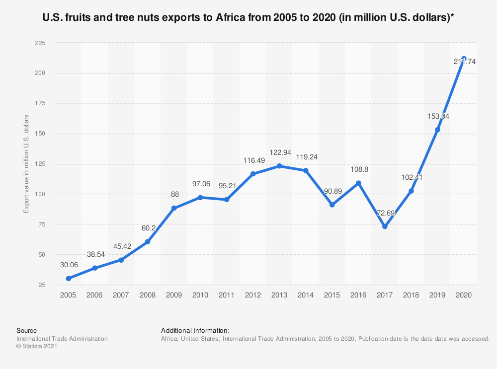 Statistic: U.S. fruits and tree nuts exports to Africa from 2005 to 2018 (in million U.S. dollars)* | Statista