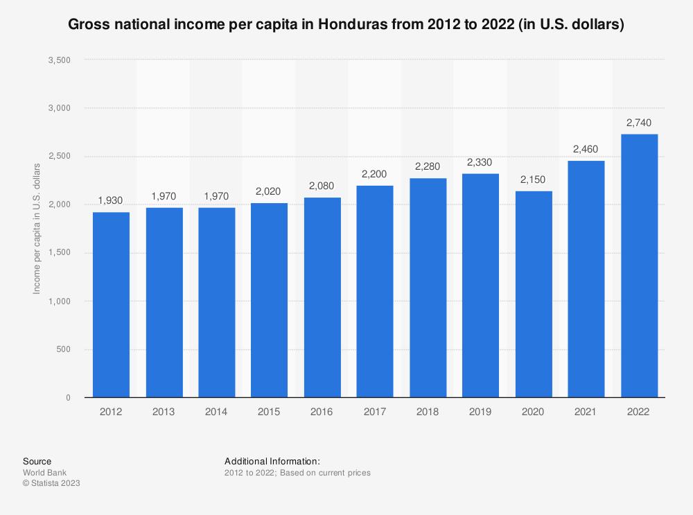 Statistic: Gross national income per capita in Honduras from 2010 to 2019 (in U.S. dollars)   Statista