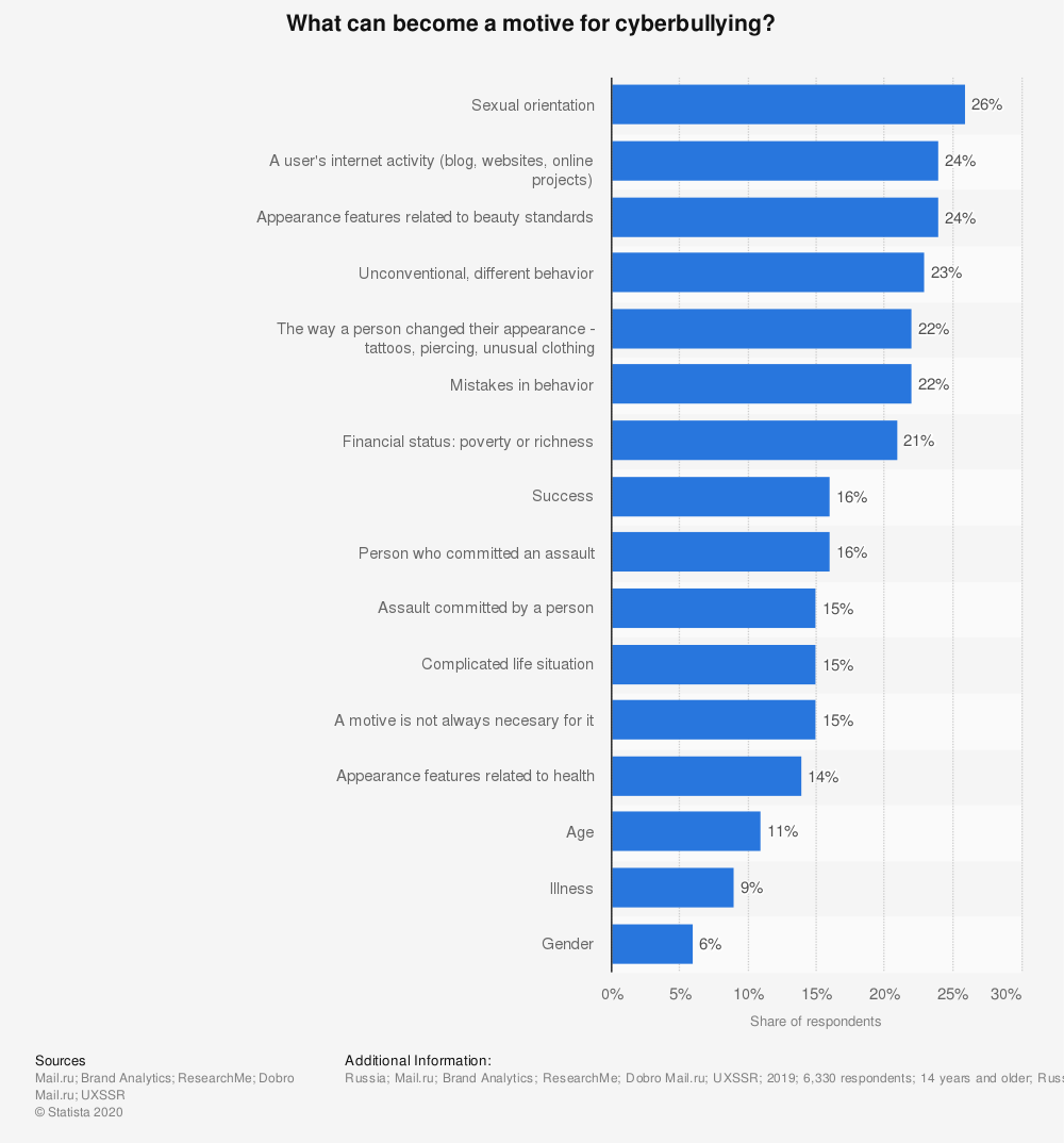 Statistic: What can become a motive for cyber bullying? | Statista