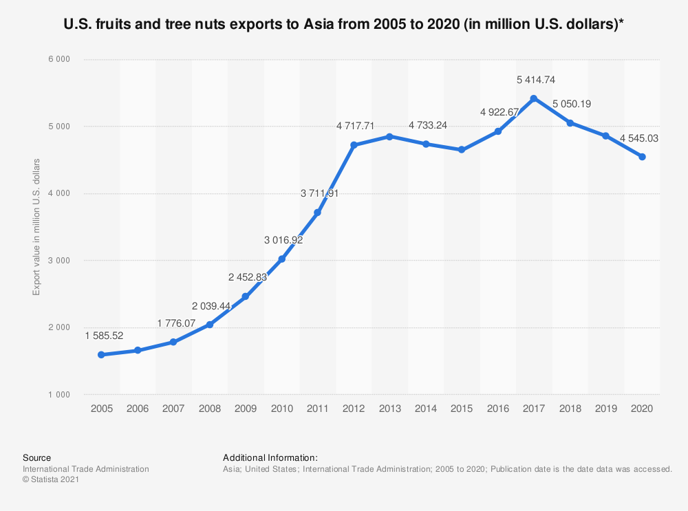 Statistic: U.S. fruits and tree nuts exports to Asia from 2005 to 2020 (in million U.S. dollars)*   Statista