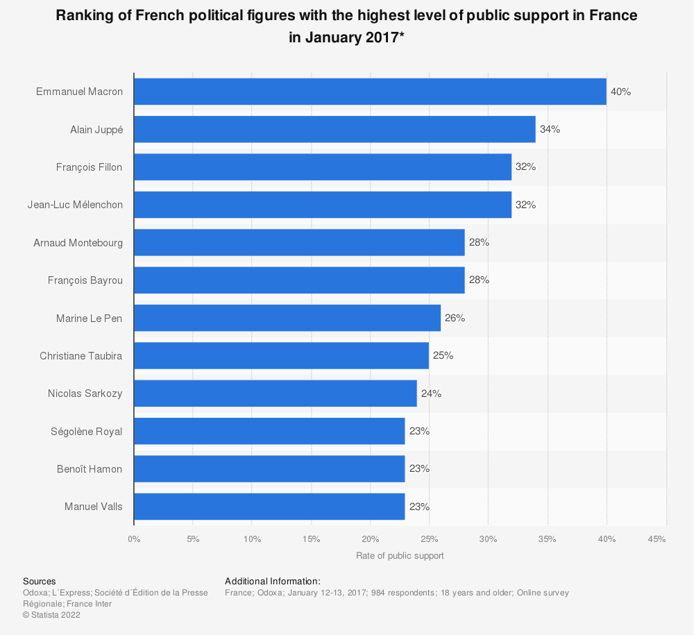Statistic: Ranking of French political figures with the highest level of public support in France in January 2017* | Statista