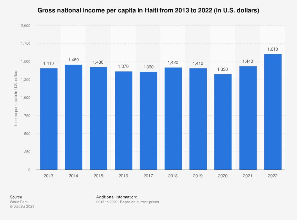 Statistic: Gross national income per capita in Haiti from 2010 to 2019 (in U.S. dollars) | Statista