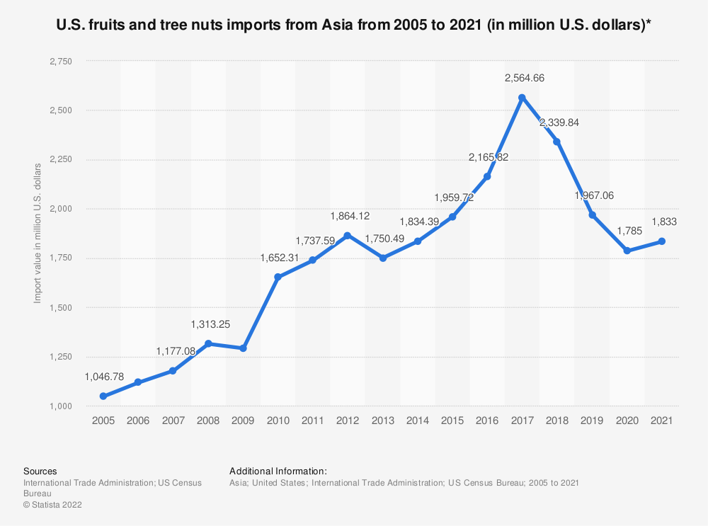 Statistic: U.S. fruits and tree nuts imports from Asia from 2005 to 2018 (in million U.S. dollars)* | Statista