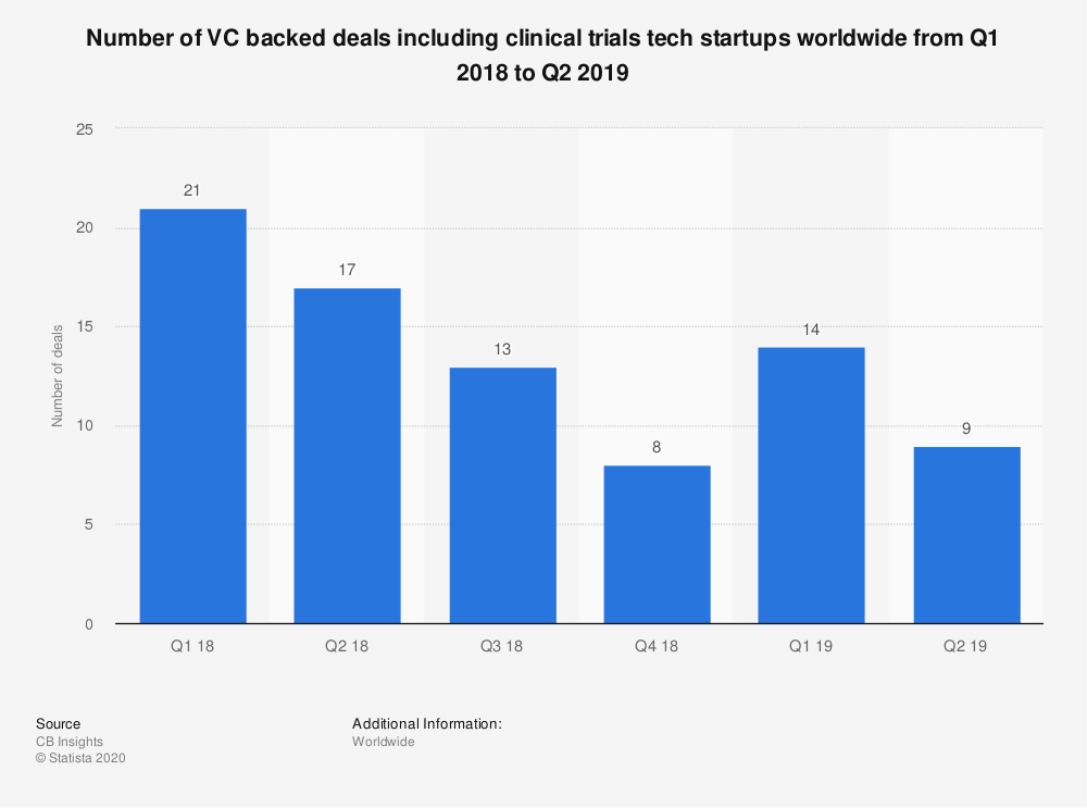 Statistic: Number of VC backed deals including clinical trials tech startups worldwide from Q1 2018 to Q2 2019 | Statista