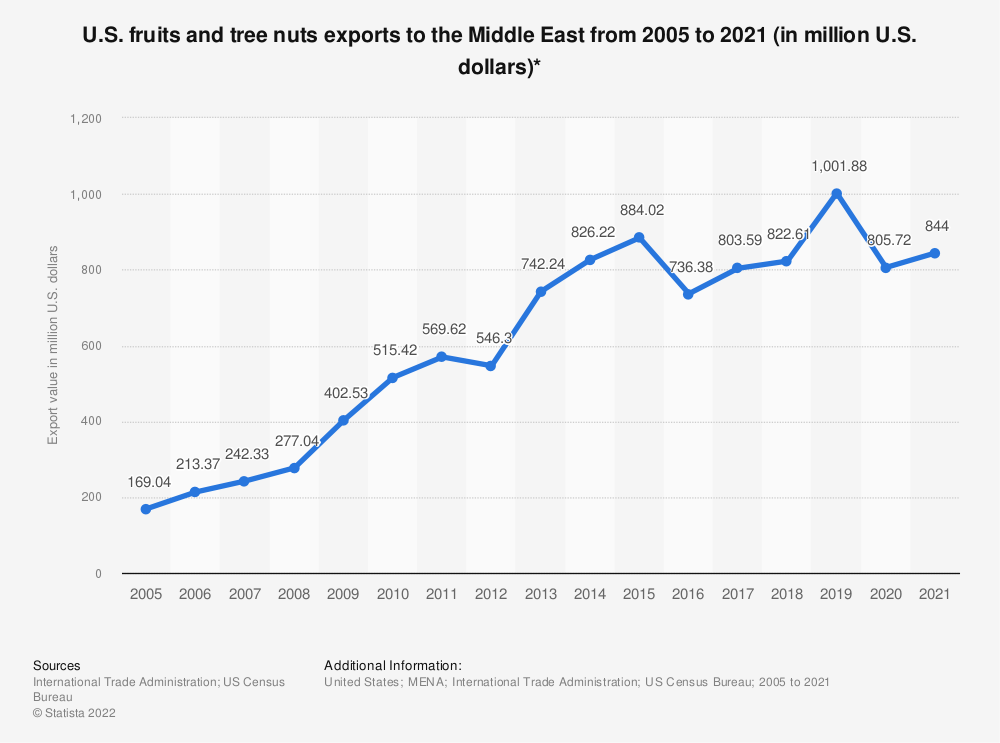 Statistic: U.S. fruits and tree nuts exports to the Middle East from 2005 to 2018 (in million U.S. dollars)* | Statista