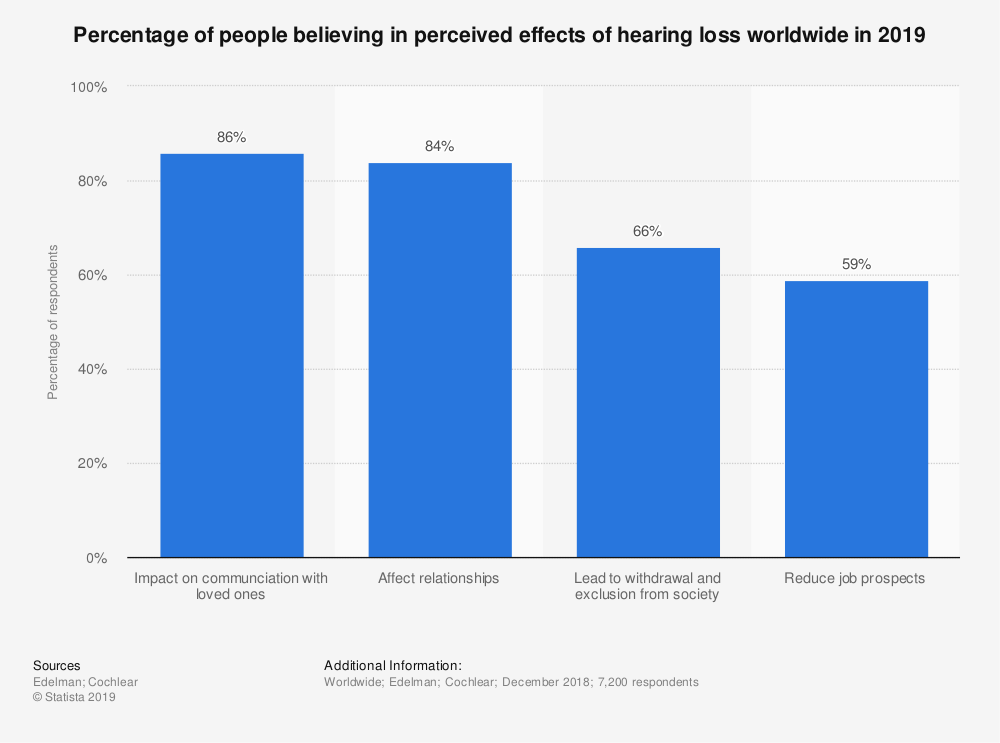 Statistic: Percentage of people believing in perceived effects of hearing loss worldwide in 2019 | Statista
