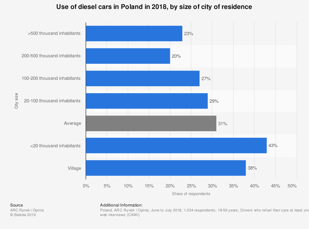 Statistic: Use of diesel cars in Poland in 2018, by size of city of residence | Statista